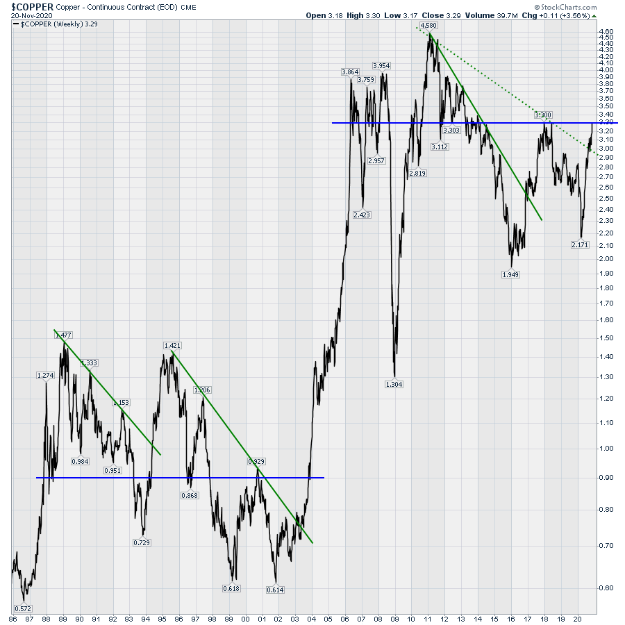 The chart of copper pricing is ready to break out to 7 year highs
