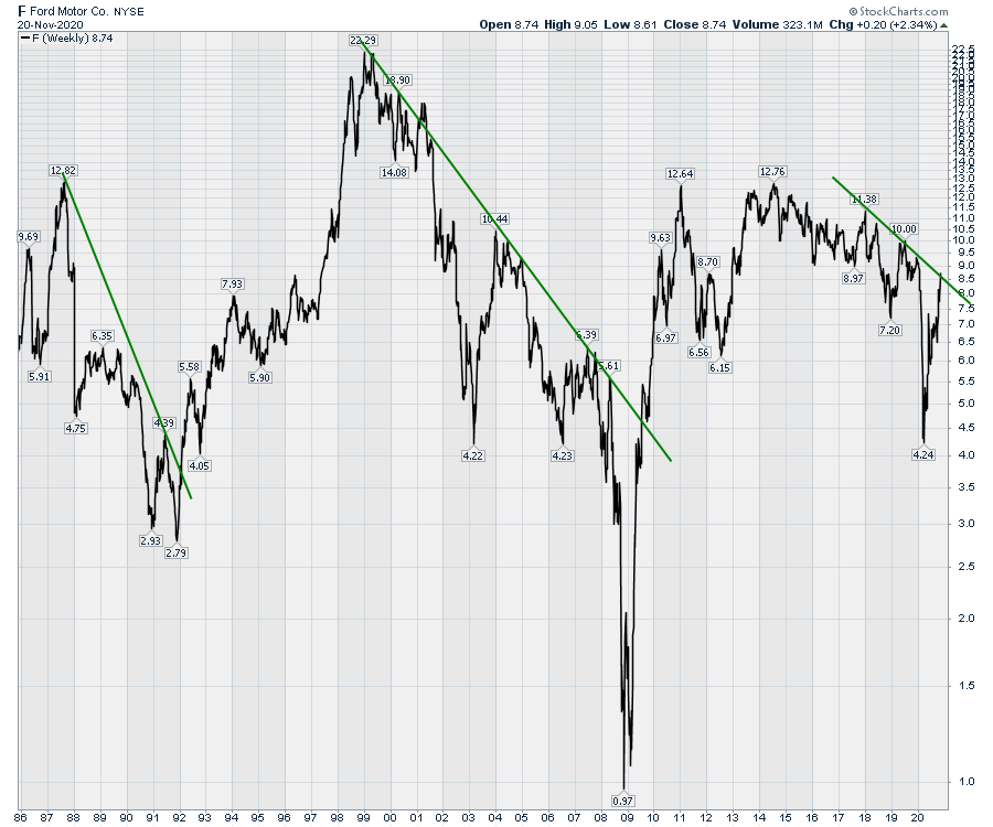 Chart of Ford Stock breaking above a downtrend